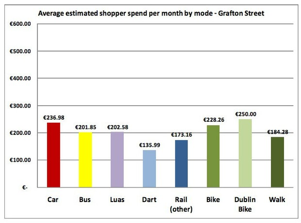 Grafton Street Spending